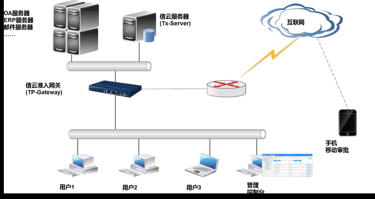 微锐产品 / 文档安全云系统